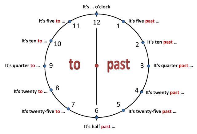 dibujo de reloj con las horas en ingles